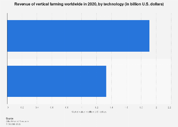 Global vertical farming revenue 2016, by technology