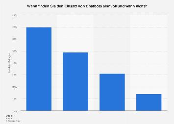Umfrage zu sinnvollen Einsatzgebieten von Chatbots in Deutschland 2018