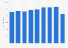 Average length of passenger flights of Air Greenland 2012-2018
