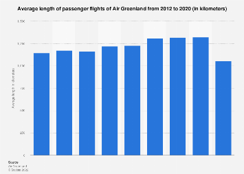 Average length of passenger flights of Air Greenland 2012-2017