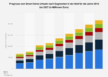 Prognose zum Smart Home Umsatz nach Segmenten weltweit* bis 2023