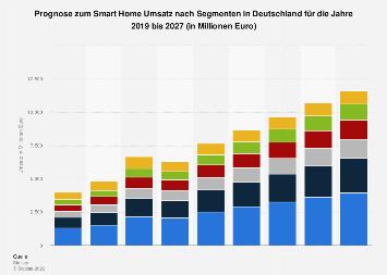 Prognose zum Smart Home Umsatz nach Segmenten in Deutschland bis 2023