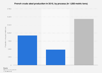 Crude steel production in France 2016, by process