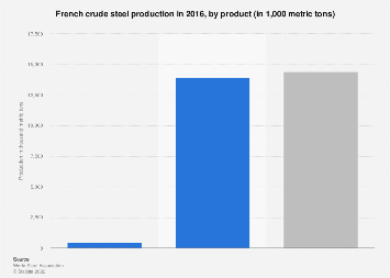 Crude steel production in France 2016, by product