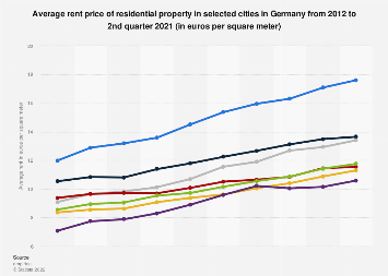 Average rent price of residential property in Germany 2012-2017, by city
