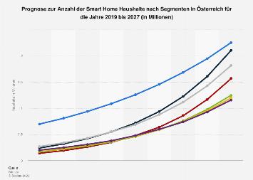 Anzahl der Smart Home Haushalte nach Segmenten in Österreich bis 2023