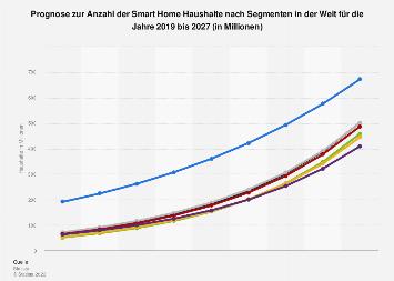 Anzahl der Smart Home Haushalte nach Segmenten weltweit* bis 2023