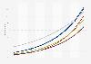 Anzahl der Smart Home Haushalte nach Segmenten in Deutschland bis 2023