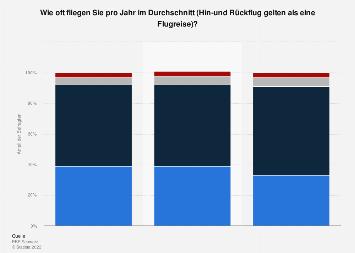Umfrage zur Anzahl der Flugreisen in der Schweiz bis 2017