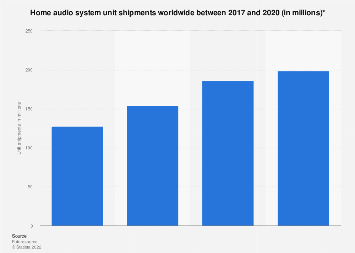 Global unit shipments of home audio devices by type 2015-2017