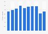 Operating income of Avinor 2012-2017
