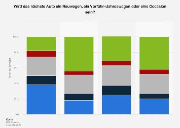 Umfrage zum nächsten Auto in der Schweiz bis 2017