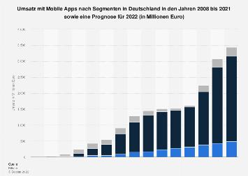 Umsatz mit mobilen Apps nach Segmenten in Deutschland bis 2017