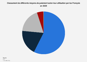 Utilisation de différents moyens de paiement par les Français 2016
