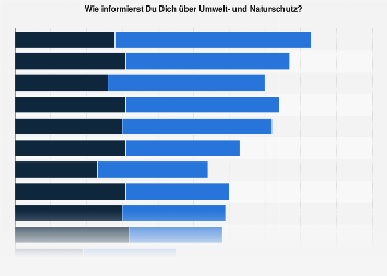 Umwelt- und Naturschutz - Informationsquellen von Jugendlichen in Deutschland 2017