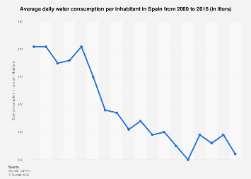 Per capita daily water consumption in Spain 2000-2014