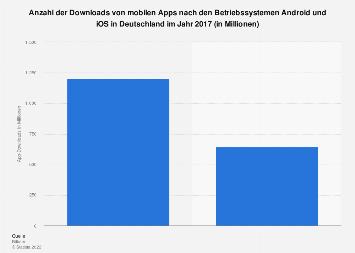 Anzahl der Downloads von Apps nach Betriebssystemen in Deutschland 2017