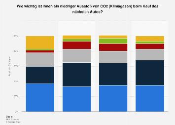 Umfrage zum Ausstoß von CO2 (Klimagasen) des nächsten Autos in der Schweiz bis 2017