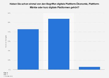 Umfrage zur Bekanntheit von digitalen Plattformen unter deutschen Unternehmen 2018
