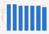 Per capita consumption of spirits in Finland 2014-2017