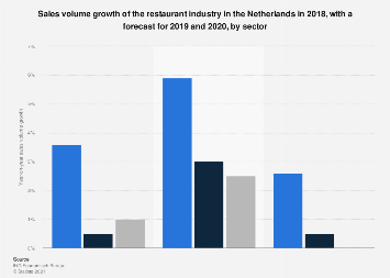 Forecast sales volume growth of the restaurant industry Netherlands 2018, by sector