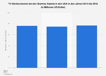 TV-Werbevolumen bei den Grammy Awards in den USA bis 2016