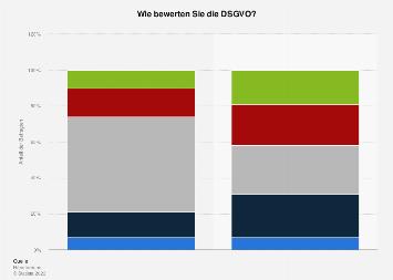 Umfrage zur Bewertung der neuen DSGVO unter Online-Händlern in Deutschland 2017