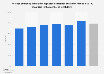 Efficiency of the drinking water distribution system in France 2014, by city size
