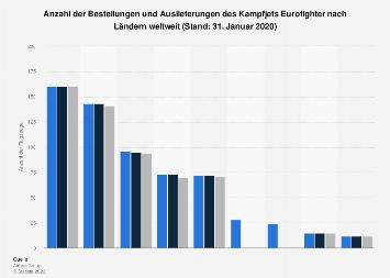 Anzahl der Bestellungen und Auslieferungen des Eurofighters nach Ländern 2019
