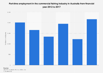 Part-time employment in the commercial fishing industry Australia FY 2012 - FY 2016