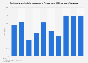 Alcohol excise duty rate in Finland 2018, by beverage type