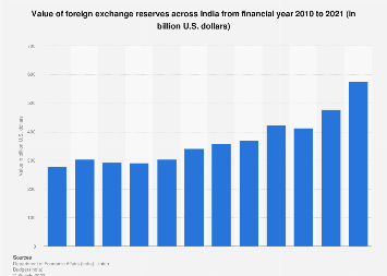 Value of foreign exchange reserves across India 2014-2019