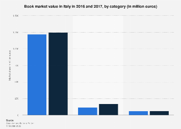 Italy: Book market value in 2016 and 2017, by category