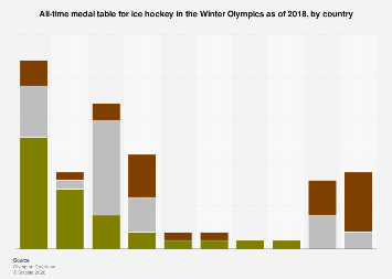 All-time medal table for ice hockey in the Winter Olympics 2018, by country