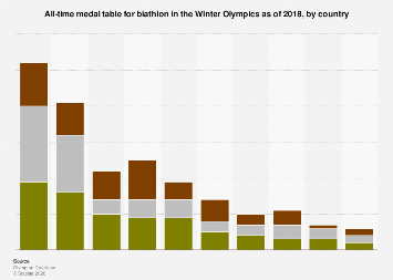 All-time medal table for biathlon in the Winter Olympics 2014, by country
