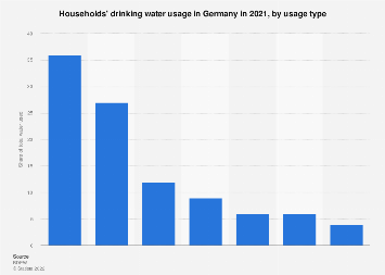 Households' drinking water usage in Germany in 2015, by usage type