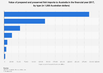 Value of prepared and preserved fish imports Australia FY 2016 by type