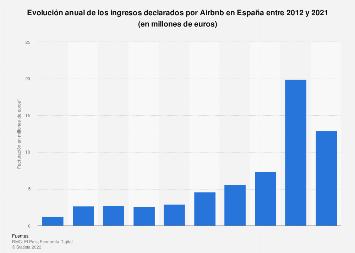 Ingresos anuales de Airbnb en España 2012-2018