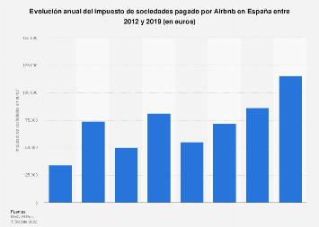 Impuesto de sociedades pagado por Airbnb en España 2012-2016