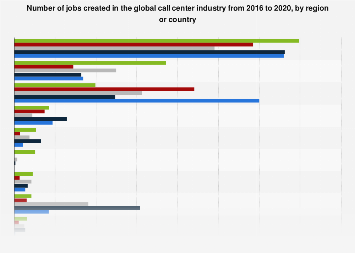 Number of jobs created in the global call center industry by region 2016