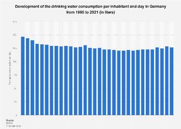Drinking water: daily per capita consumption in Germany 1990-2018