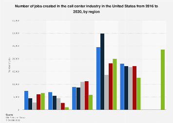 Number of jobs created in the U.S. call center industry by region U.S. 2016-2017