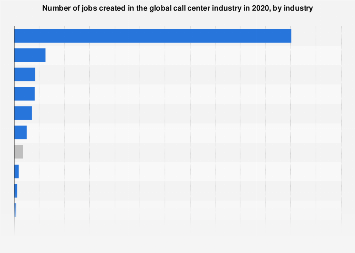 Jobs created in the global call center industry by type 2016