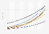 Penetrationsrate der Smart Home Haushalte nach Segmenten in der Schweiz bis 2023