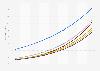 Penetrationsrate der Smart Home Haushalte nach Segmenten in Europa* bis 2023
