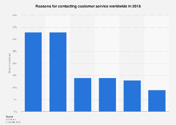 Reasons for contacting customer service worldwide 2018