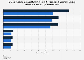 Umsatz im Digital Signage-Markt in der DACH-Region 2017 (nach Segmenten)