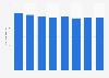 Average number of employees of Naviair 2012-2018