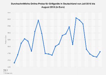 Durchschnittliche Online-Preise für Grills in Deutschland bis August 2018