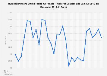 Durchschnittliche Online-Preise für Fitness-Tracker bis Dezember 2018